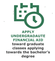 nsu has financial aid options for graduate programs when a student has undergraduate awarded aid